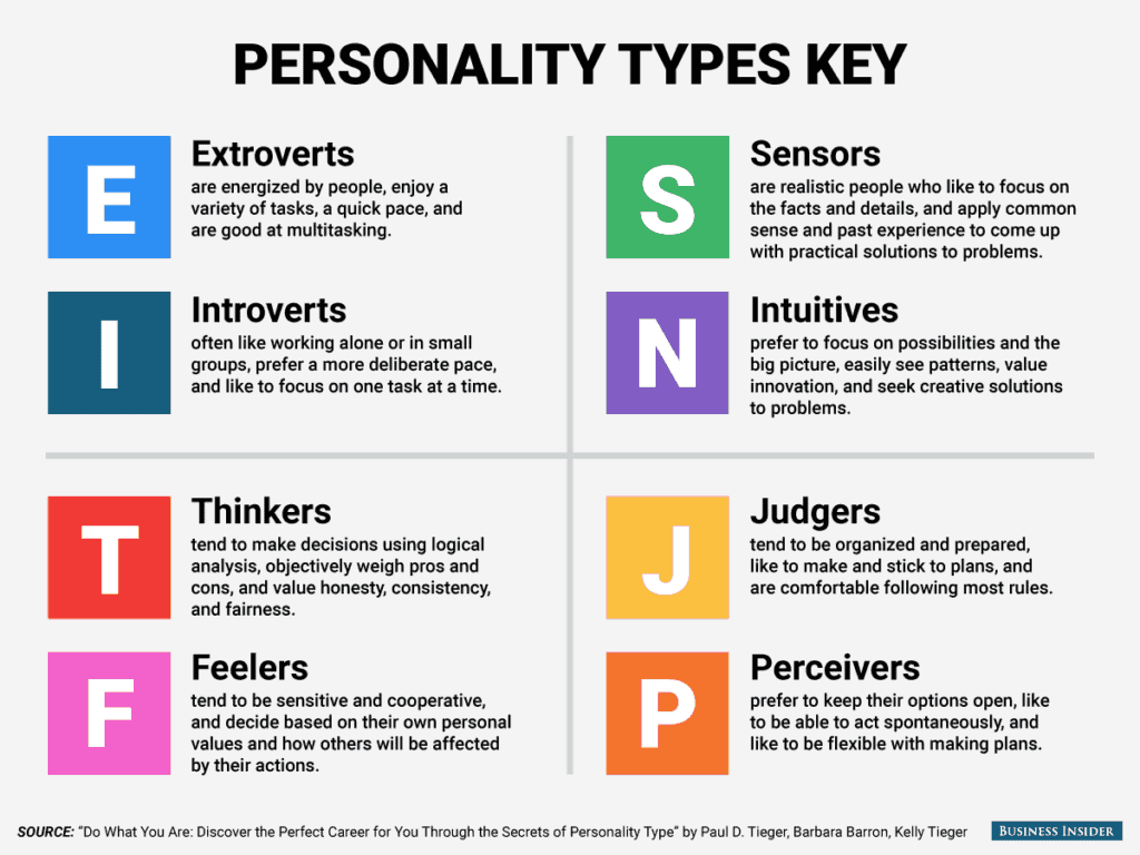 myers-briggs-personality-types-key